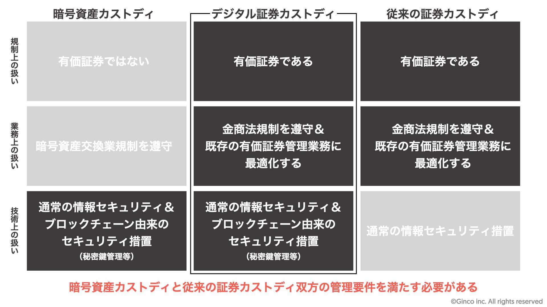 図版_デジタル証券カストディ.001-2