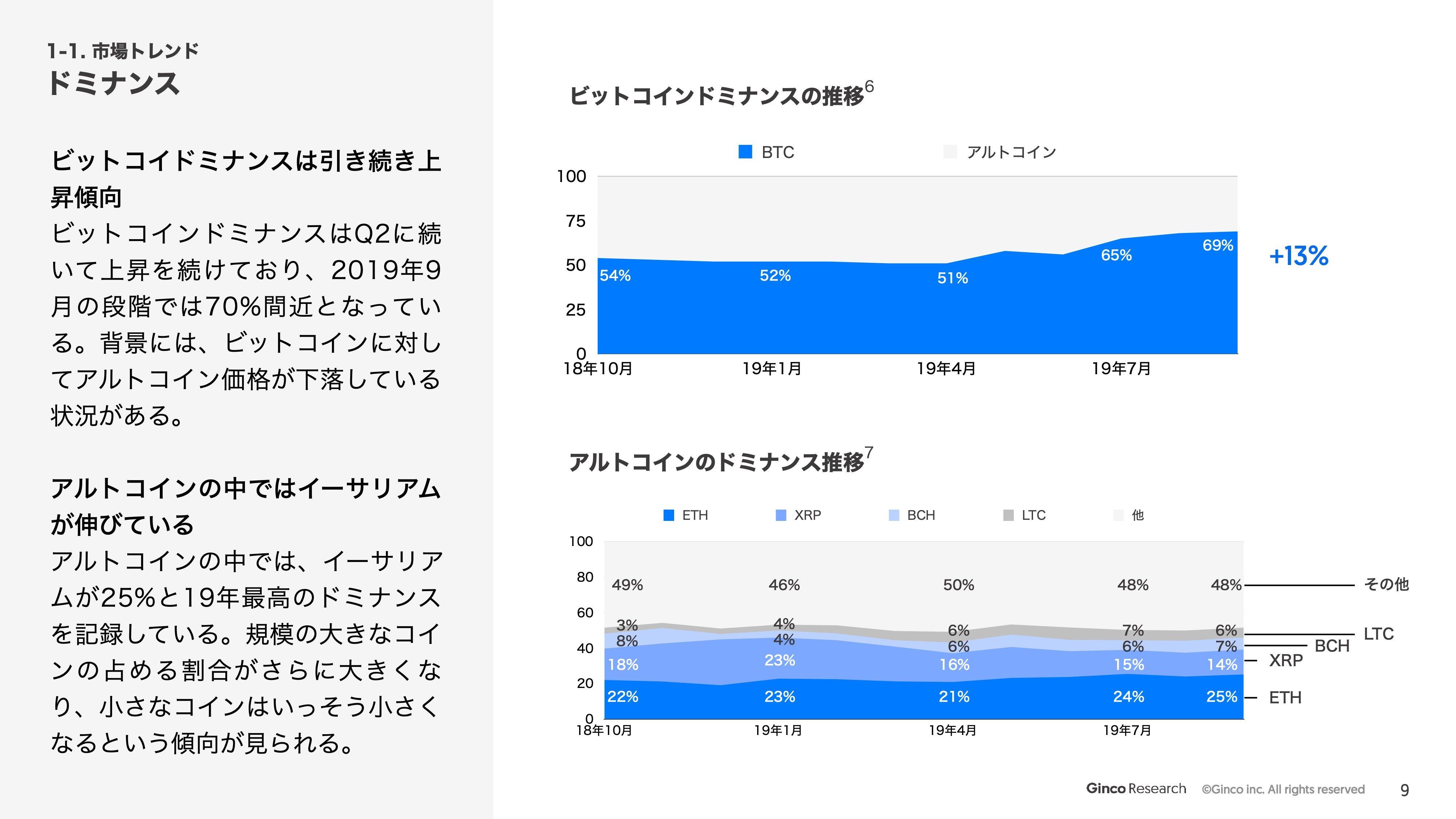ginco_quarterly_report_2019_q3_ver1 129