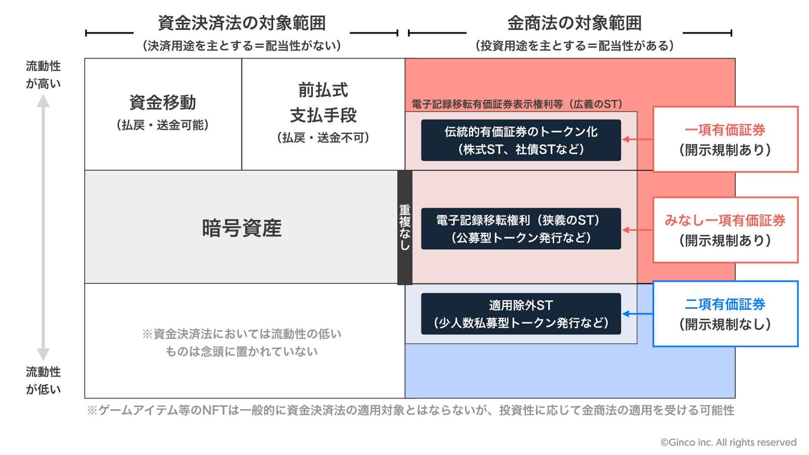 暗号資産と電子記録移転有価証券表示権利等の規制区分